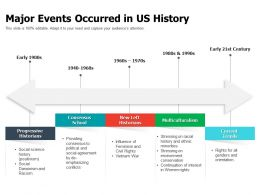 Major Events Occurred In US History