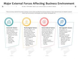 Major External Forces Affecting Business Environment