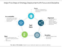 Major Five Steps Of Strategy Deployment With Focus And Discipline