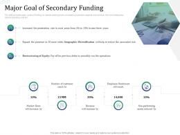 Major Goal Of Secondary Funding Investment Pitch Raise Funds Financial Market Ppt Grid