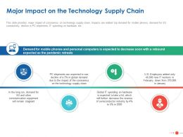 Major Impact On The Technology Supply Chain Ppt Powerpoint Presentation Ideas