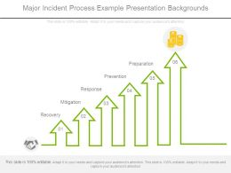 Major Incident Process Example Presentation Backgrounds