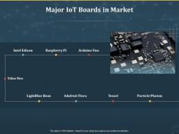 Major IoT Boards In Market Internet Of Things IOT Ppt Powerpoint Presentation Slides Graphics Design