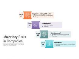 Major Key Risks In Companies