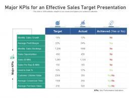 Major KPIs For An Effective Sales Target Presentation