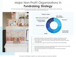 Major Non Profit Organizations In Fundraising Strategy