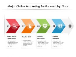 Major Online Marketing Tactics Used By Firms