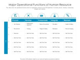 Major Operational Functions Of Human Resource