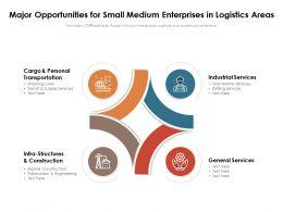 Major Opportunities For Small Medium Enterprises In Logistics Areas