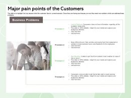 Major Pain Points Of The Customers Buying Food Ppt Powerpoint Presentation Portfolio Clipart
