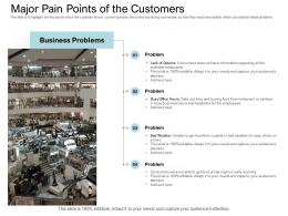 Major Pain Points Of The Customers Equity Collective Financing Ppt Icons