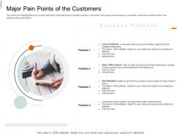 Major Pain Points Of The Customers Equity Crowd Investing Ppt Background