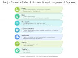 Major Phases Of Idea To Innovation Management Process