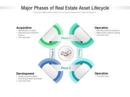 Major Phases Of Real Estate Asset Lifecycle