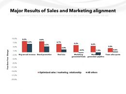 Major Results Of Sales And Marketing Alignment