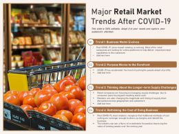 Major Retail Market Trends After COVID 19