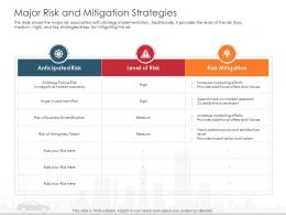 Major Risk And Mitigation Strategies Automobile Company Ppt Introduction
