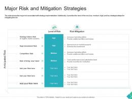 Major Risk And Mitigation Strategies Declining Market Share Of A Telecom Company Ppt Background