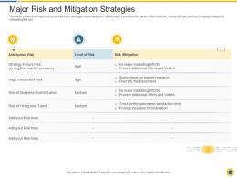 Major Risk And Mitigation Strategies Downturn In An Automobile Company Ppt Layouts Background
