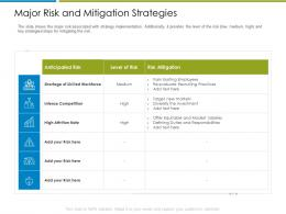Major Risk And Mitigation Strategies Increase Employee Churn Rate It Industry Ppt Grid