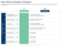 Major Risk And Mitigation Strategies Investment Risk Values Ppt Slides Rules