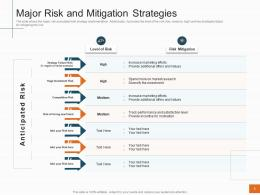 Major Risk And Mitigation Strategies Sales Profitability Decrease Telecom Company Ppt Rules
