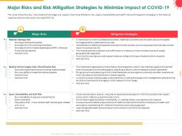 Major Risks And Risk Mitigation Strategies To Minimize Impact Of COVID 19 Chain Ppt Slides