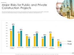 Major Risks For Public And Private Construction Projects Strategies Reduce Construction Defects Claim