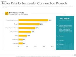 Major Risks To Successful Construction Projects Strategies Reduce Construction Defects Claim