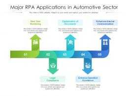 Major RPA Applications In Automotive Sector