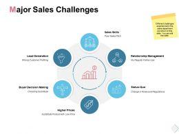 Major Sales Challenges Relationship Management Ppt Powerpoint Presentation File
