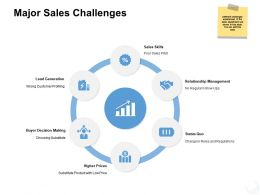 Major Sales Challenges Skills Ppt Powerpoint Presentation Icon Slides
