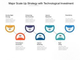 Major Scale Up Strategy With Technological Investment
