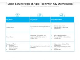 Major Scrum Roles Of Agile Team With Key Deliverables