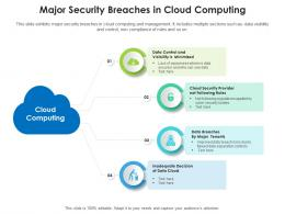 Major Security Breaches In Cloud Computing