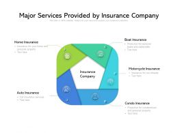 Major Services Provided By Insurance Company