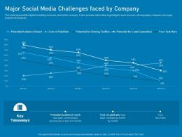 Major Social Media Challenges Faced By Company Business Marketing Using Linkedin