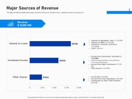Major Sources Of Revenue Investment Fundraising Post IPO Market Ppt Summary Visual Aids