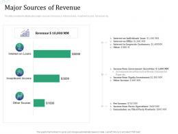 Major Sources Of Revenue Investment Pitch Raise Funds Financial Market Ppt Pictures Clipart