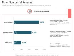 Major Sources Of Revenue Secondary Market Investment Ppt Template Microsoft