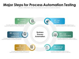Major Steps For Process Automation Testing