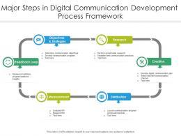 Major Steps In Digital Communication Development Process Framework