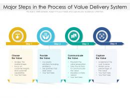 Major Steps In The Process Of Value Delivery System