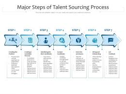 Major Steps Of Talent Sourcing Process