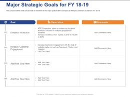 Major Strategic Goals For FY 18 To19 Ppt Powerpoint Presentation Gallery Show