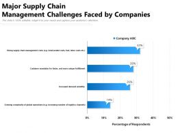 Major Supply Chain Management Challenges Faced By Companies