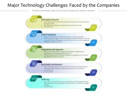 Major Technology Challenges Faced By The Companies