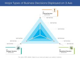 Major Types Of Business Decisions Displayed On 3 Axis