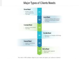 Major Types Of Clients Needs