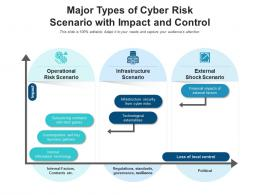 Major Types Of Cyber Risk Scenario With Impact And Control